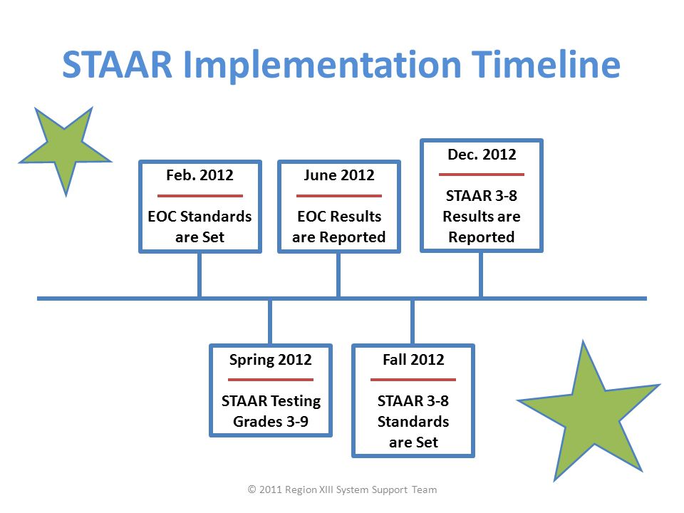 Feb. 2012 EOC Standards are Set Spring 2012 STAAR Testing Grades 3-9 June 2012 EOC Results are Reported Fall 2012 STAAR 3-8 Standards are Set Dec. 201