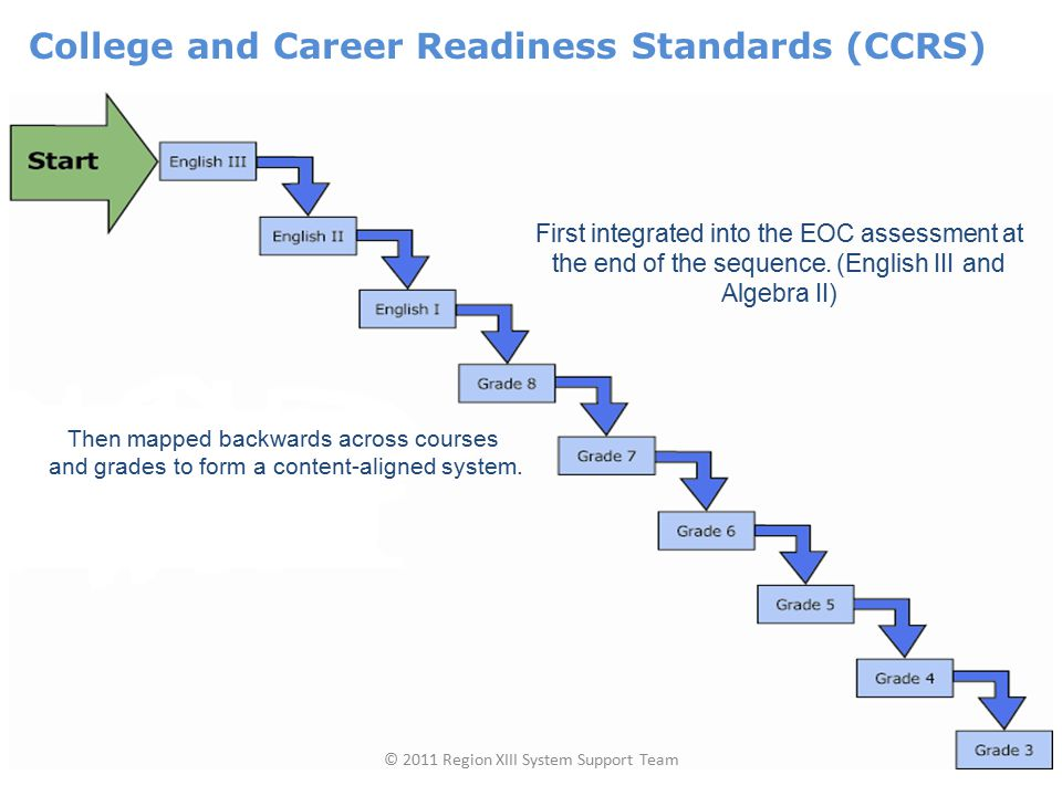 Students with cumulative scores below the standard can retake any EOC assessment in that content area provided that they have met the minimum score on each.