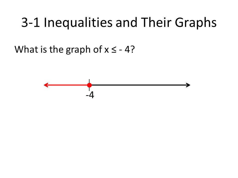 3-1 Inequalities and Their Graphs What is the graph of x ≤ - 4? -4