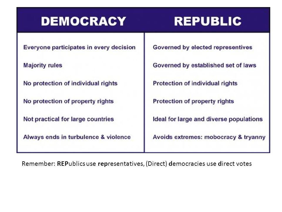 Remember: REPublics use representatives, (Direct) democracies use direct votes
