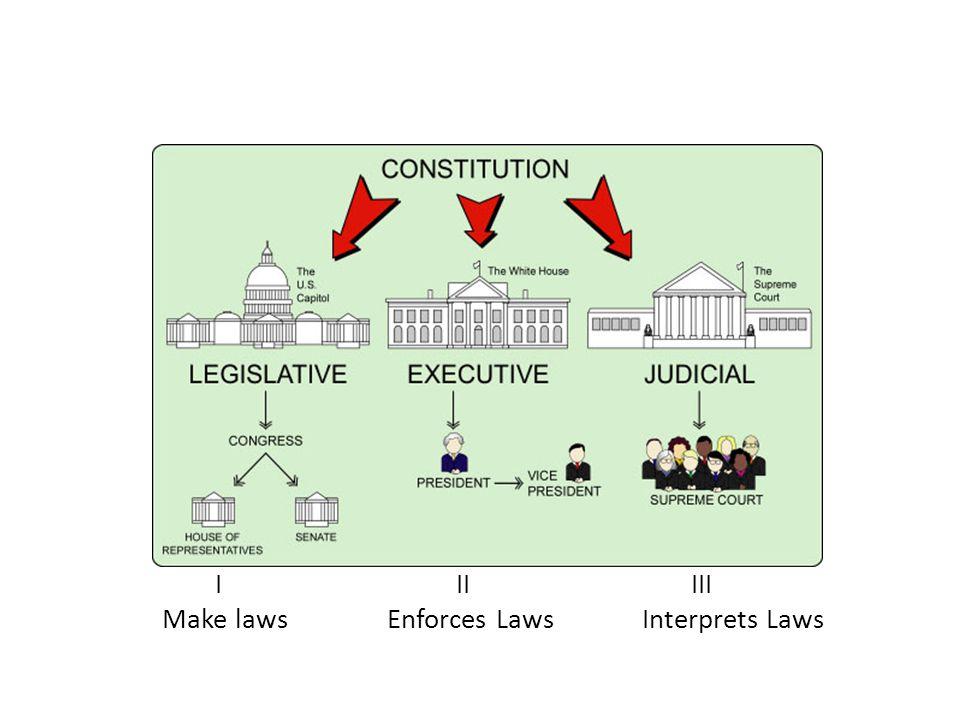 I II III Make laws Enforces LawsInterprets Laws