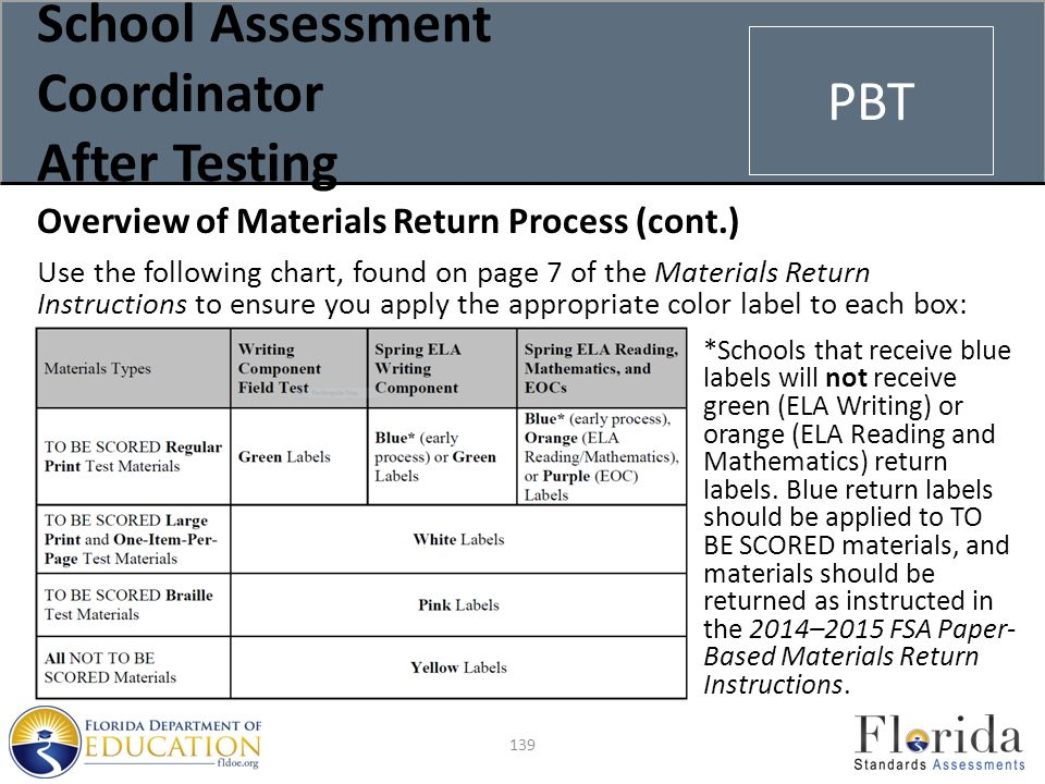 School Assessment Coordinator After Testing Overview of Materials Return Process (cont.) Use the following chart, found on page 7 of the Materials Return Instructions to ensure you apply the appropriate color label to each box: *Schools that receive blue labels will not receive green (ELA Writing) or orange (ELA Reading and Mathematics) return labels.