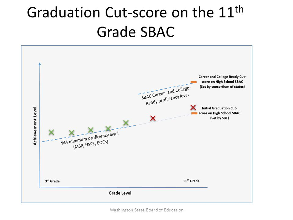 Graduation Cut-score on the 11 th Grade SBAC Washington State Board of Education