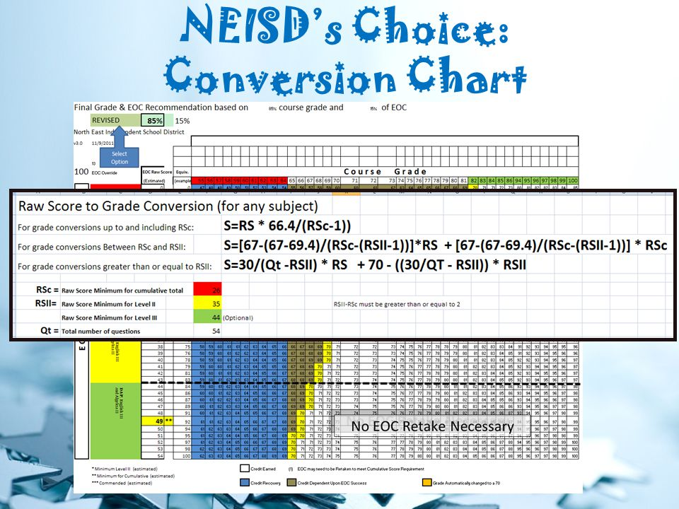 NEISD's Choice: Conversion Chart