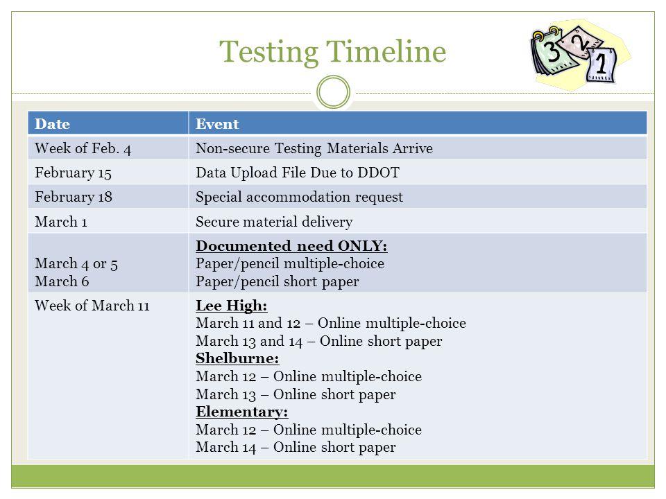 Testing Timeline DateEvent Week of Feb.