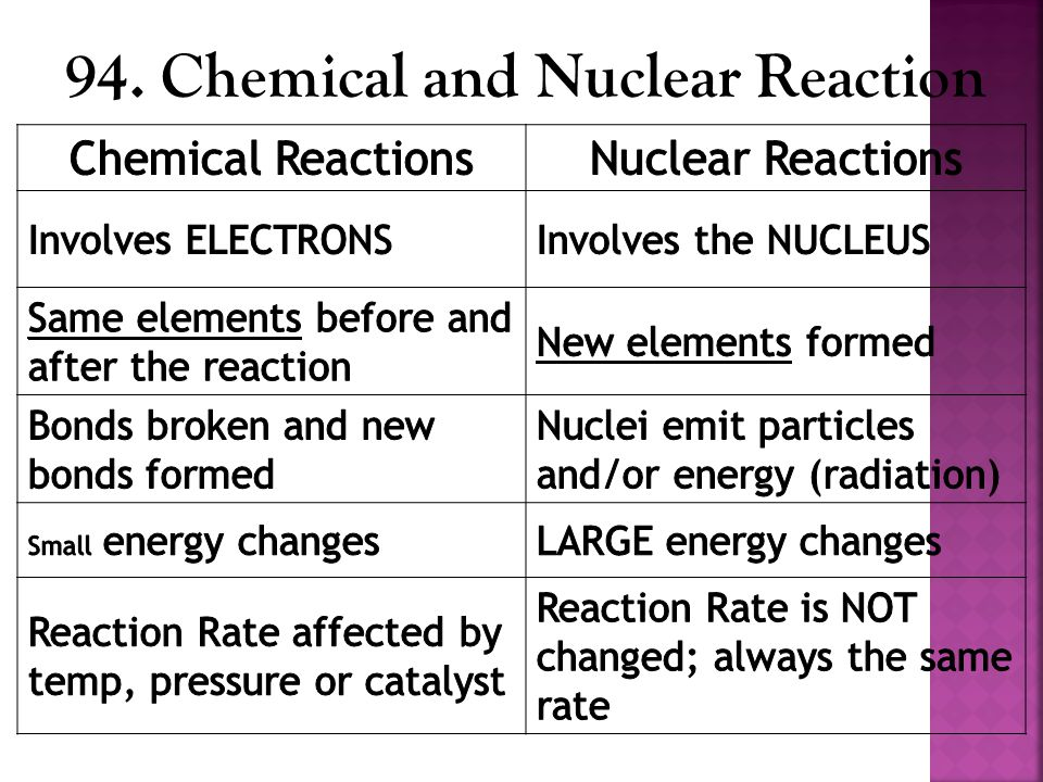 94. Chemical and Nuclear Reaction