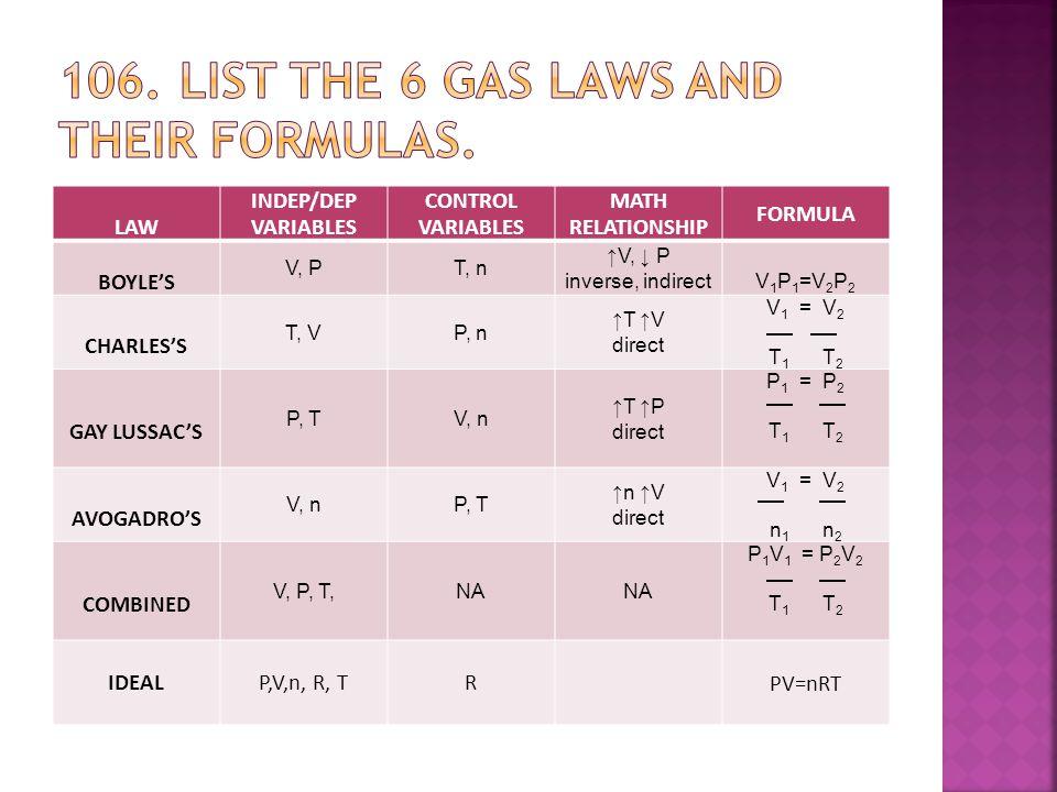 LAW INDEP/DEP VARIABLES CONTROL VARIABLES MATH RELATIONSHIP FORMULA BOYLE'S V, PT, n ↑V, ↓ P inverse, indirectV 1 P 1 =V 2 P 2 CHARLES'S T, VP, n ↑T ↑V direct V 1 = V 2 T 1 T 2 GAY LUSSAC'S P, TV, n ↑T ↑P direct P 1 = P 2 T 1 T 2 AVOGADRO'S V, nP, T ↑n ↑V direct V 1 = V 2 n 1 n 2 COMBINED V, P, T,NA P 1 V 1 = P 2 V 2 T 1 T 2 IDEALP,V,n, R, TRPV=nRT