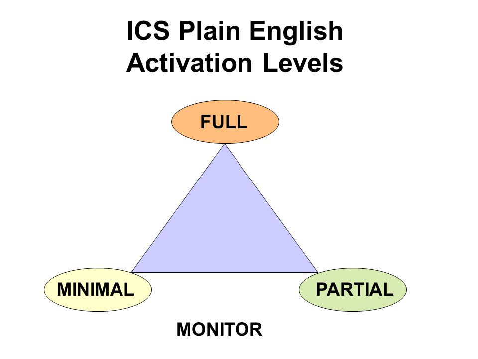 ICS Plain English Activation Levels MONITOR PARTIALMINIMAL FULL