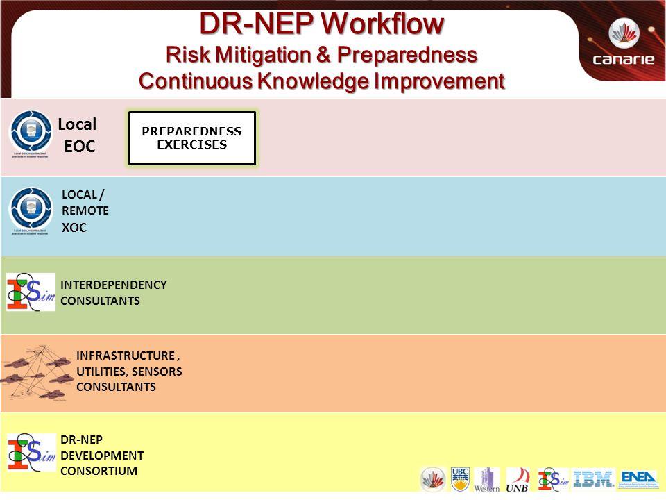 DR-NEP Workflow Risk Mitigation & Preparedness Continuous Knowledge Improvement Local EOC LOCAL / REMOTE XOC PREPAREDNESS EXERCISES INTERDEPENDENCY CONSULTANTS DR-NEP DEVELOPMENT CONSORTIUM INFRASTRUCTURE, UTILITIES, SENSORS CONSULTANTS