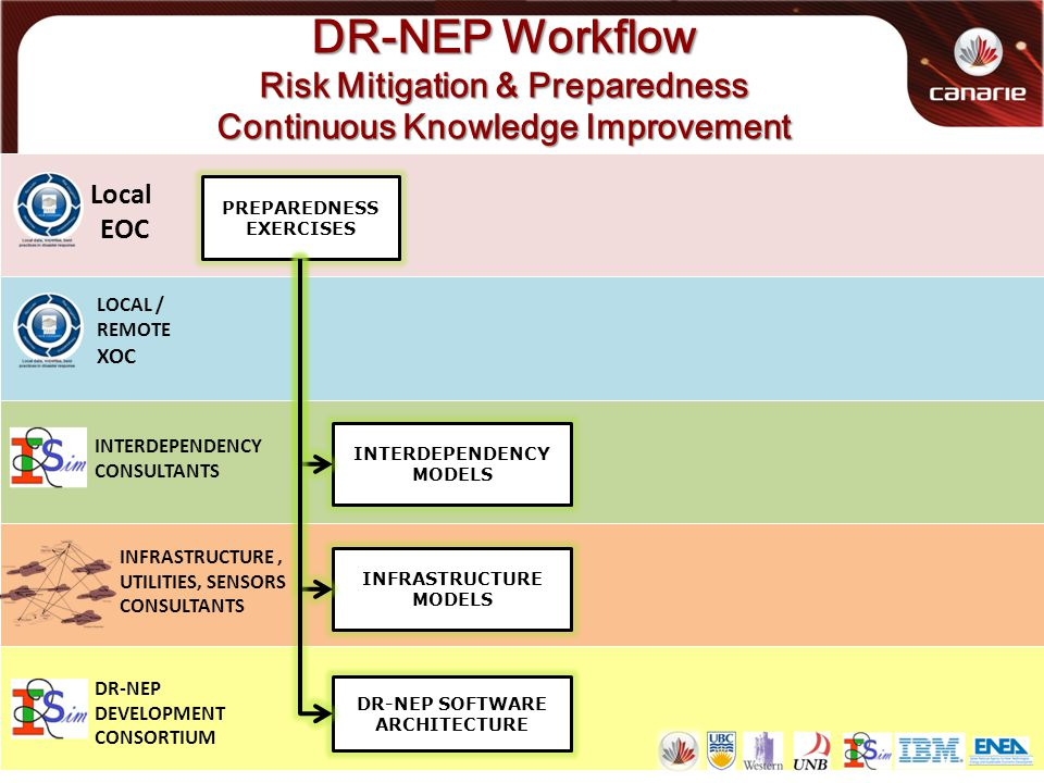 DR-NEP Workflow Risk Mitigation & Preparedness Continuous Knowledge Improvement Local EOC LOCAL / REMOTE XOC PREPAREDNESS EXERCISES INTERDEPENDENCY CONSULTANTS INFRASTRUCTURE, UTILITIES, SENSORS CONSULTANTS DR-NEP DEVELOPMENT CONSORTIUM INTERDEPENDENCY MODELS INFRASTRUCTURE MODELS DR-NEP SOFTWARE ARCHITECTURE
