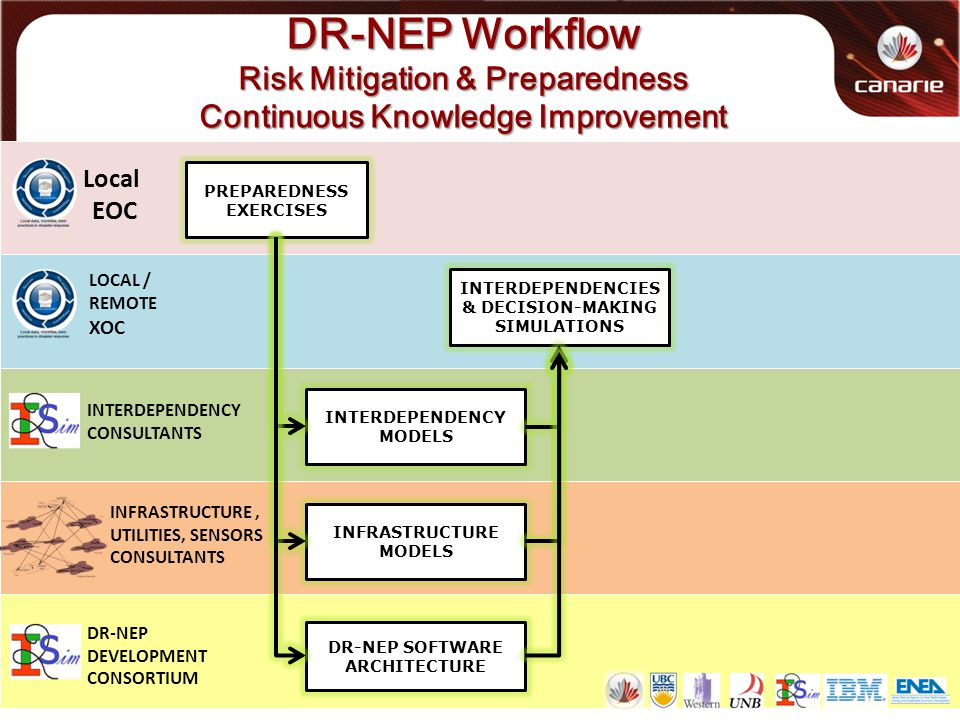 DR-NEP Workflow Risk Mitigation & Preparedness Continuous Knowledge Improvement Local EOC LOCAL / REMOTE XOC PREPAREDNESS EXERCISES INTERDEPENDENCY CONSULTANTS INFRASTRUCTURE, UTILITIES, SENSORS CONSULTANTS DR-NEP DEVELOPMENT CONSORTIUM INFRASTRUCTURE MODELS INTERDEPENDENCY MODELS DR-NEP SOFTWARE ARCHITECTURE INTERDEPENDENCIES & DECISION-MAKING SIMULATIONS