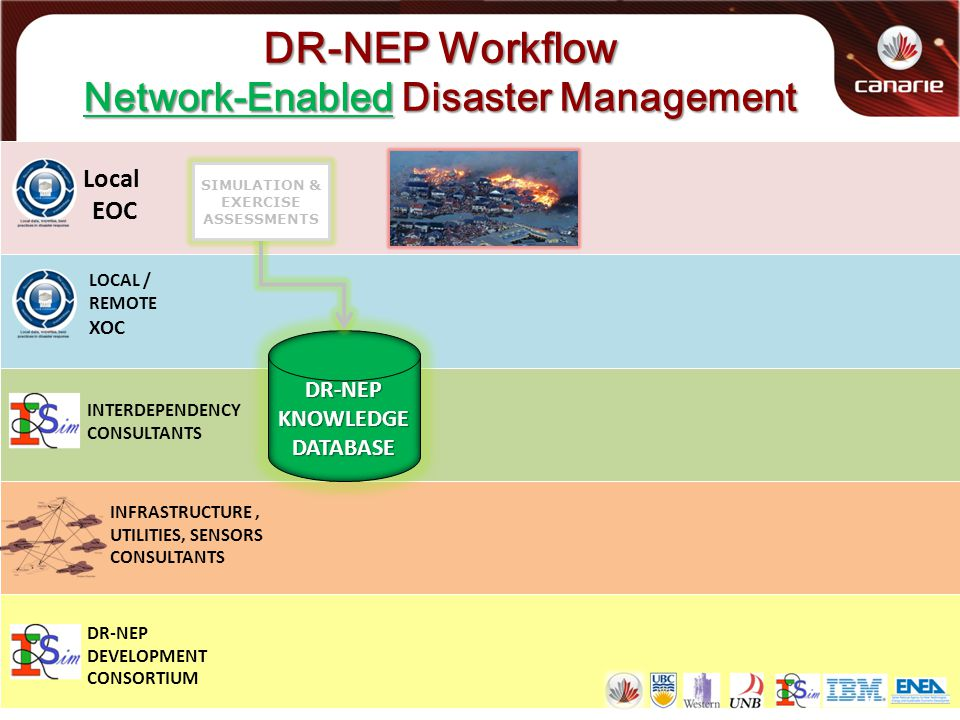 DR-NEP Workflow Network-Enabled Disaster Management Local EOC LOCAL / REMOTE XOC INTERDEPENDENCY CONSULTANTS INFRASTRUCTURE, UTILITIES, SENSORS CONSULTANTS DR-NEP DEVELOPMENT CONSORTIUM DR-NEP KNOWLEDGE DATABASE SIMULATION & EXERCISE ASSESSMENTS