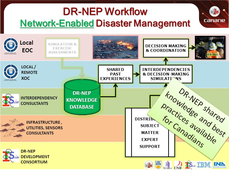DR-NEP Workflow Network-Enabled Disaster Management Local EOC LOCAL / REMOTE XOC INTERDEPENDENCY CONSULTANTS INFRASTRUCTURE, UTILITIES, SENSORS CONSULTANTS DR-NEP DEVELOPMENT CONSORTIUM DR-NEP KNOWLEDGE DATABASE SIMULATION & EXERCISE ASSESSMENTS INTERDEPENDENCIES & DECISION-MAKING SIMULATIONS DISTRIBUTED SUBJECT MATTER EXPERT SUPPORT DECISION MAKING & COORDINATION DR-NEP shared knowledge and best practices available for Canadians SHARED PAST EXPERIENCES