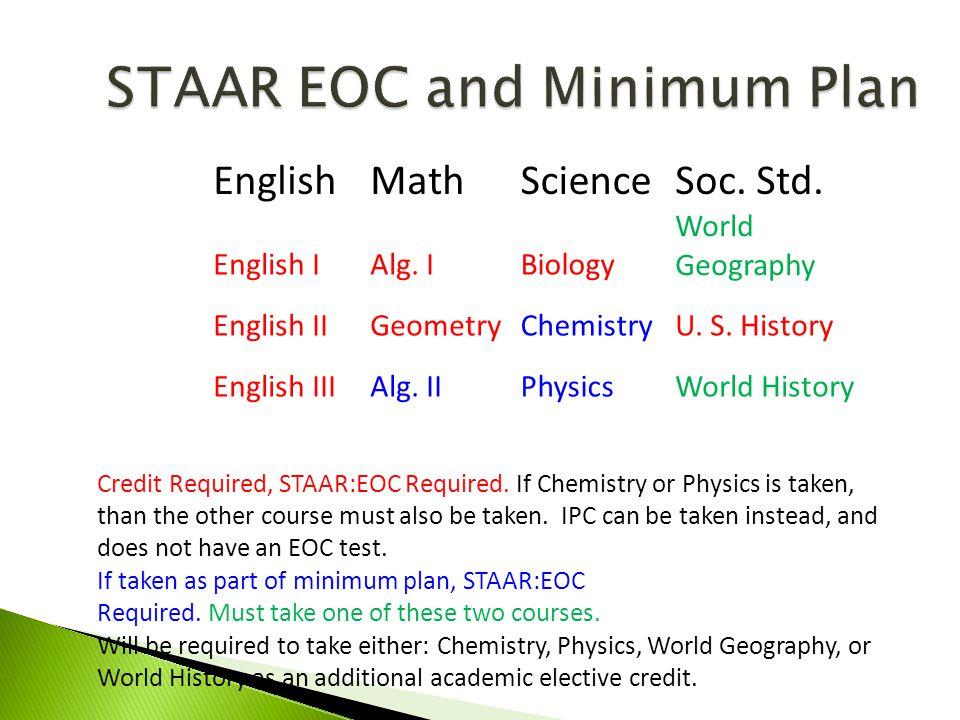 STAAR EOC and Minimum Plan EnglishMathScienceSoc. Std.
