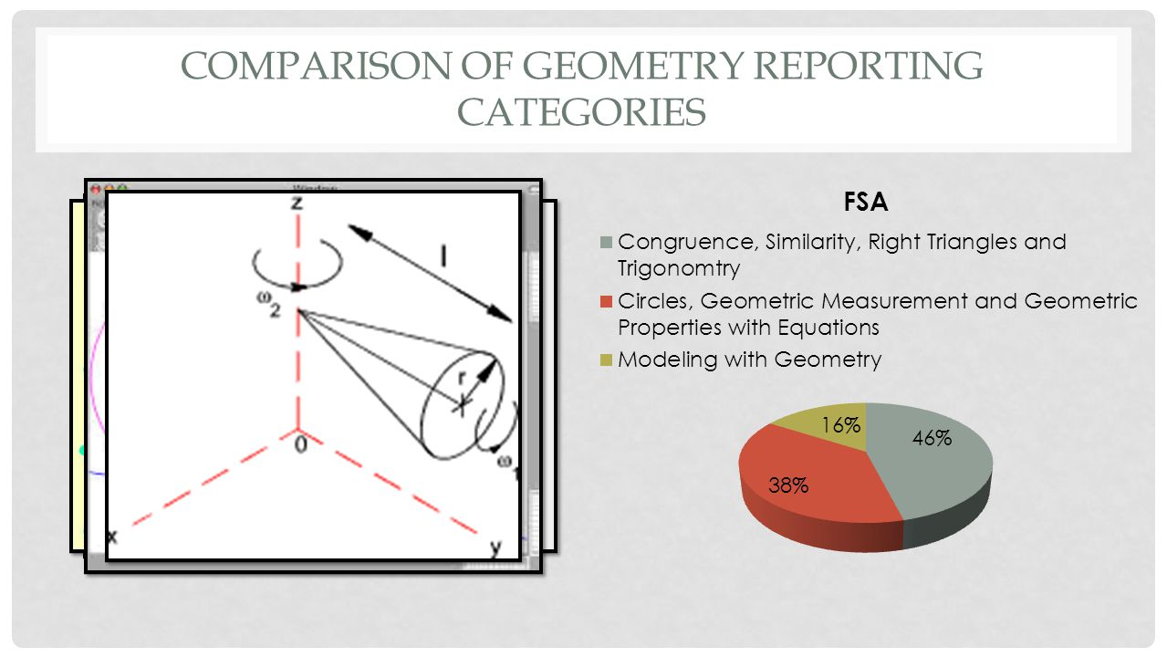 COMPARISON OF GEOMETRY REPORTING CATEGORIES