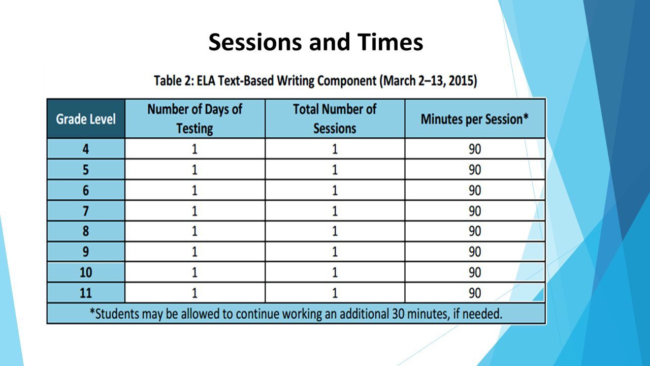 FSA ELA (Not Including the Writing Component) Grade/SubjectAdministration TimeNumber of Sessions** Computer-Based in 2015 3-4160 minutes2No 5160 minutes2Yes 6-8170 minutes2Yes 9-11180 minutes2Yes ** All sessions are administered over two days 3 rd grade – will not be assessed in writing Sessions and Times