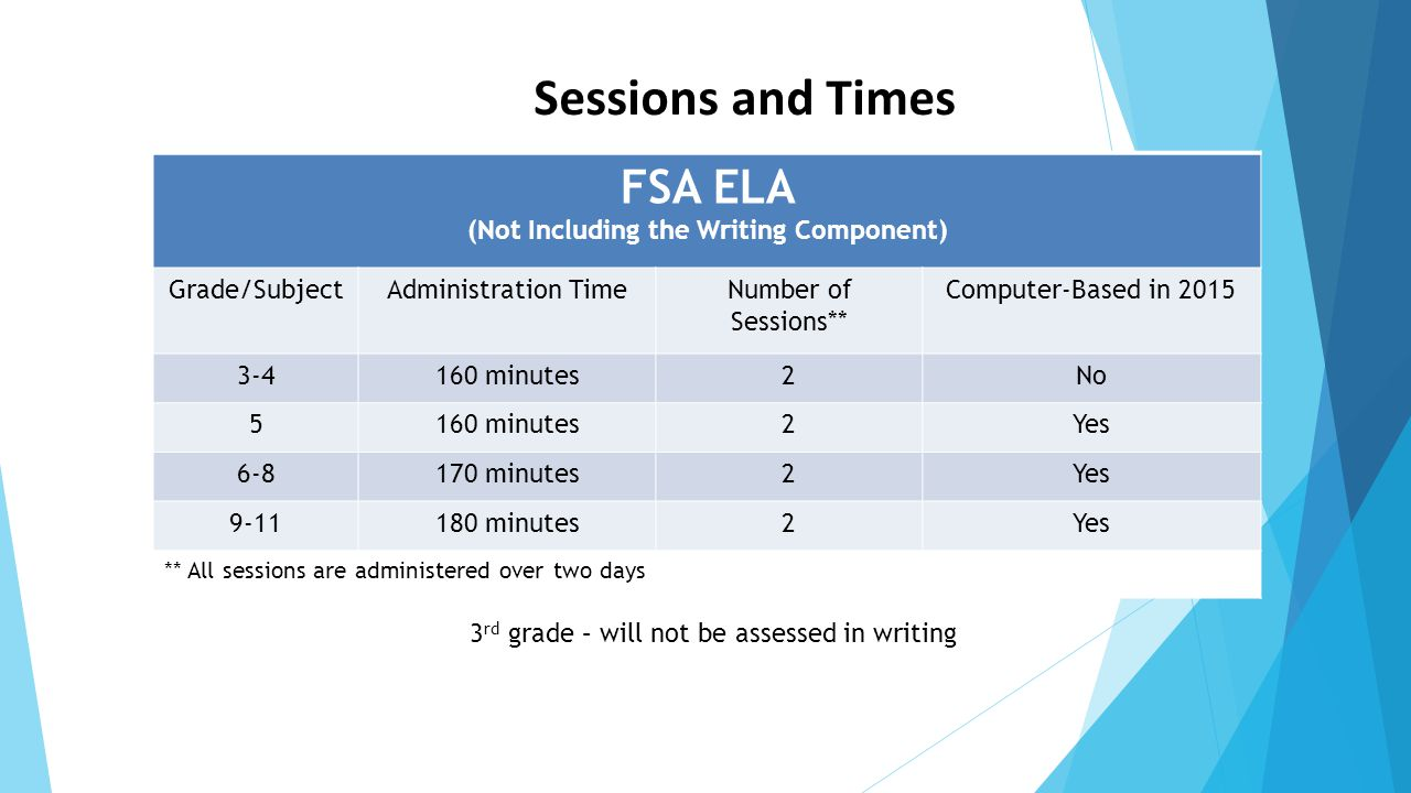 FSA Mathematics Grade/SubjectAdministration TimeNumber of Sessions** Computer-Based in 2015 3-4160 minutes2No 5160 minutes2Yes 6-8180 minutes3Yes 9-11180 minutes3Yes ** All sessions are administered over two days