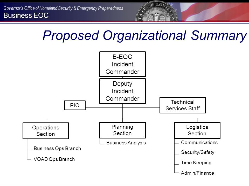 Business EOC Proposed Organizational Summary B-EOC Incident Commander Deputy Incident Commander Operations Section Planning Section Logistics Section Business Ops Branch VOAD Ops Branch Business Analysis Communications Security/Safety Time Keeping Admin/Finance Technical Services Staff PIO