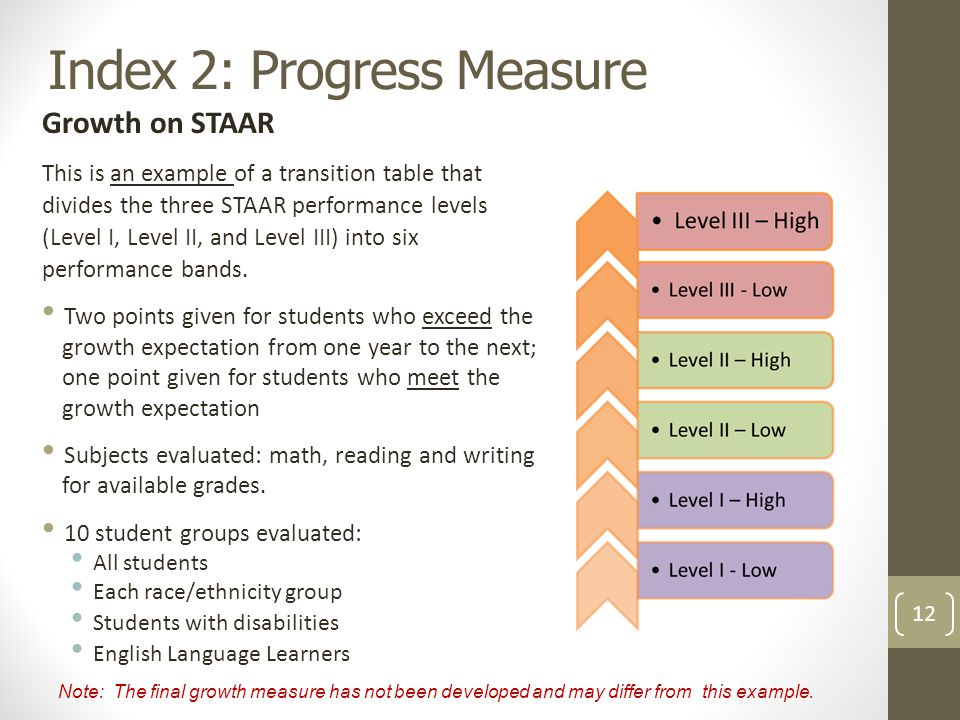 Index 2: Progress Measure Growth on STAAR This is an example of a transition table that divides the three STAAR performance levels (Level I, Level II, and Level III) into six performance bands.