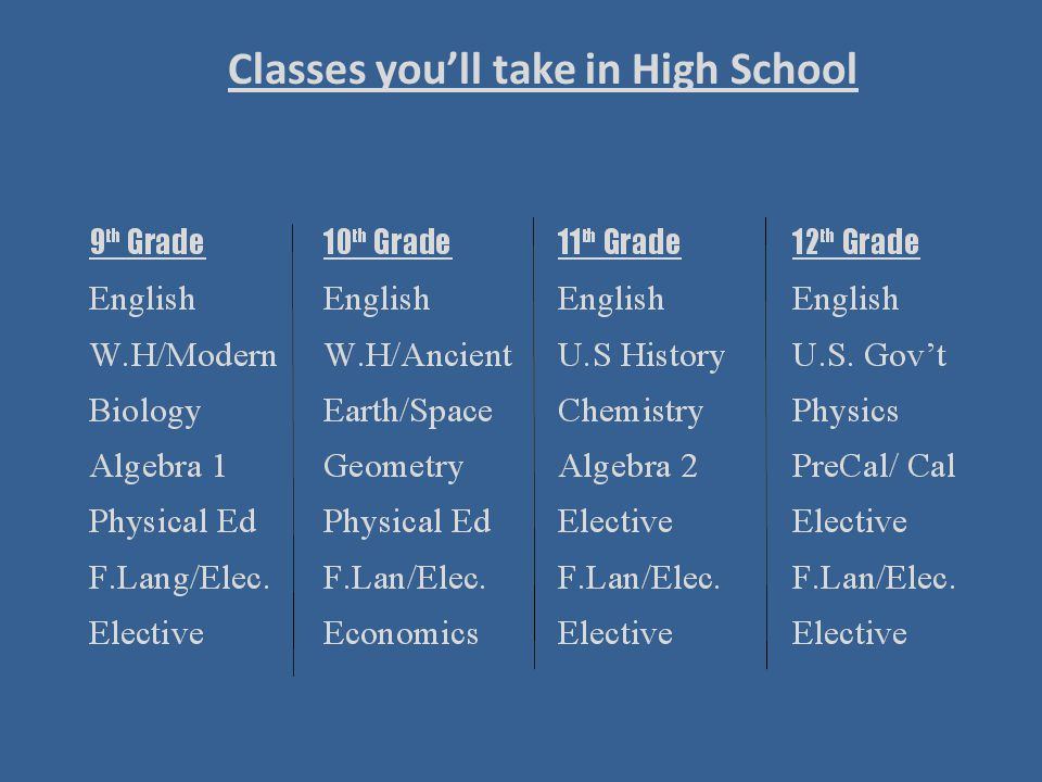 Classes you'll take in High School