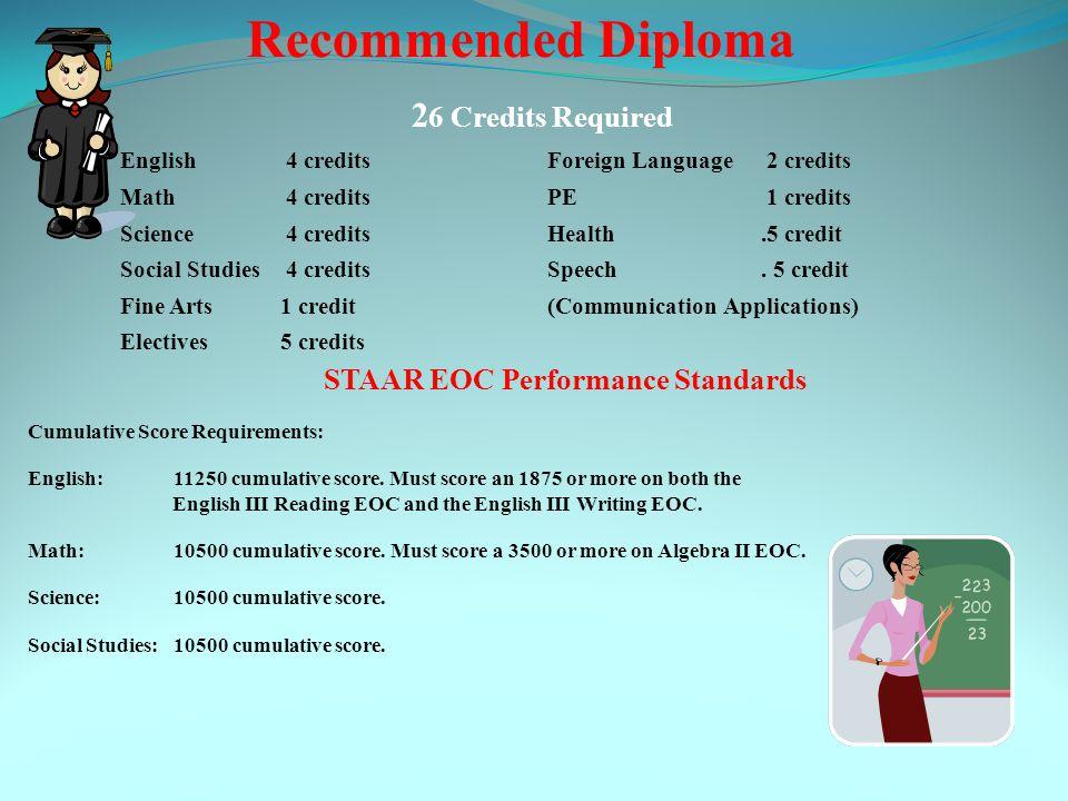 Distinguished Diploma 26 Credits Required English 4 creditsForeign Language 3 credits Math 4 creditsPE 1 credits Science 4 creditsHealth.5 credit Social Studies 4 creditsSpeech.