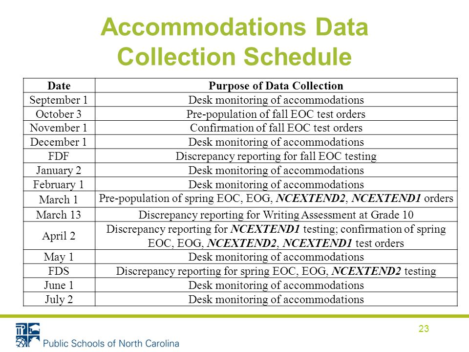 Accommodations Data Collection Schedule DatePurpose of Data Collection September 1 Desk monitoring of accommodations October 3 Pre-population of fall EOC test orders November 1 Confirmation of fall EOC test orders December 1 Desk monitoring of accommodations FDF Discrepancy reporting for fall EOC testing January 2 Desk monitoring of accommodations February 1 Desk monitoring of accommodations March 1 Pre-population of spring EOC, EOG, NCEXTEND2, NCEXTEND1 orders March 13 Discrepancy reporting for Writing Assessment at Grade 10 April 2 Discrepancy reporting for NCEXTEND1 testing; confirmation of spring EOC, EOG, NCEXTEND2, NCEXTEND1 test orders May 1 Desk monitoring of accommodations FDS Discrepancy reporting for spring EOC, EOG, NCEXTEND2 testing June 1 Desk monitoring of accommodations July 2 Desk monitoring of accommodations 23