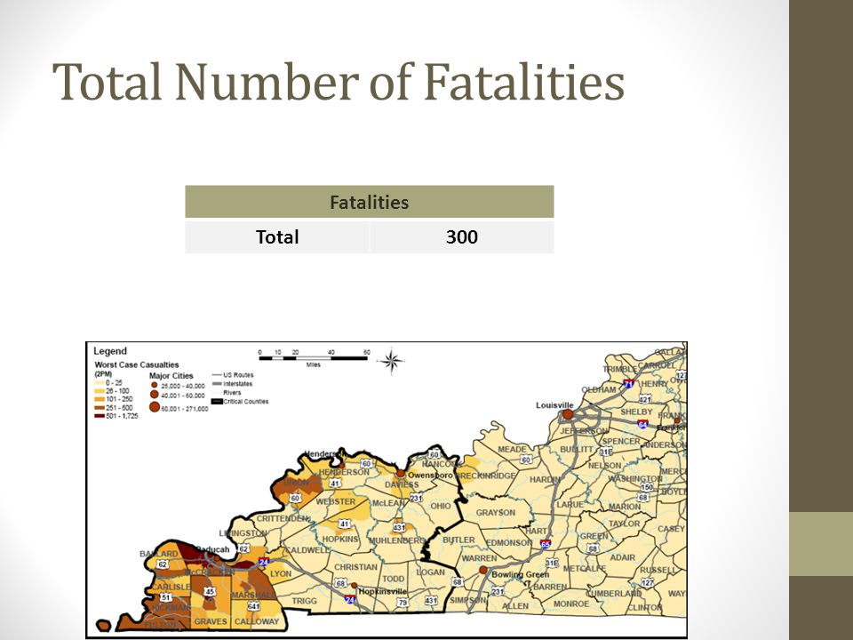 Total Number of Fatalities Fatalities Total300