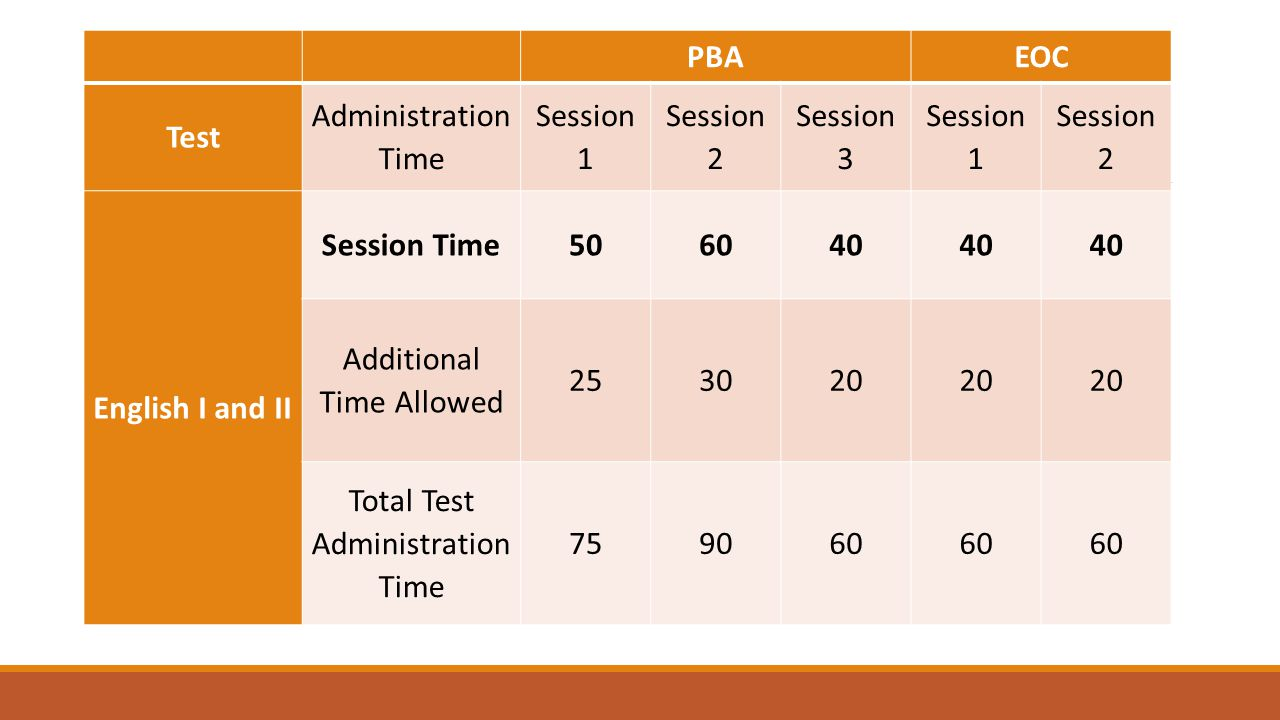 PBAEOC Test Administration Time Session 1 Session 2 Session 3 Session 1 Session 2 English I and II Session Time506040 Additional Time Allowed 253020 Total Test Administration Time 759060