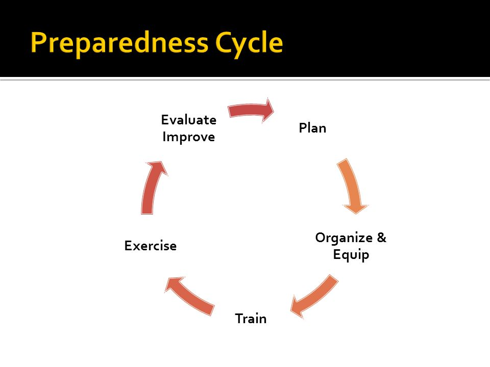 Plan Organize & Equip Train Exercise Evaluate Improve
