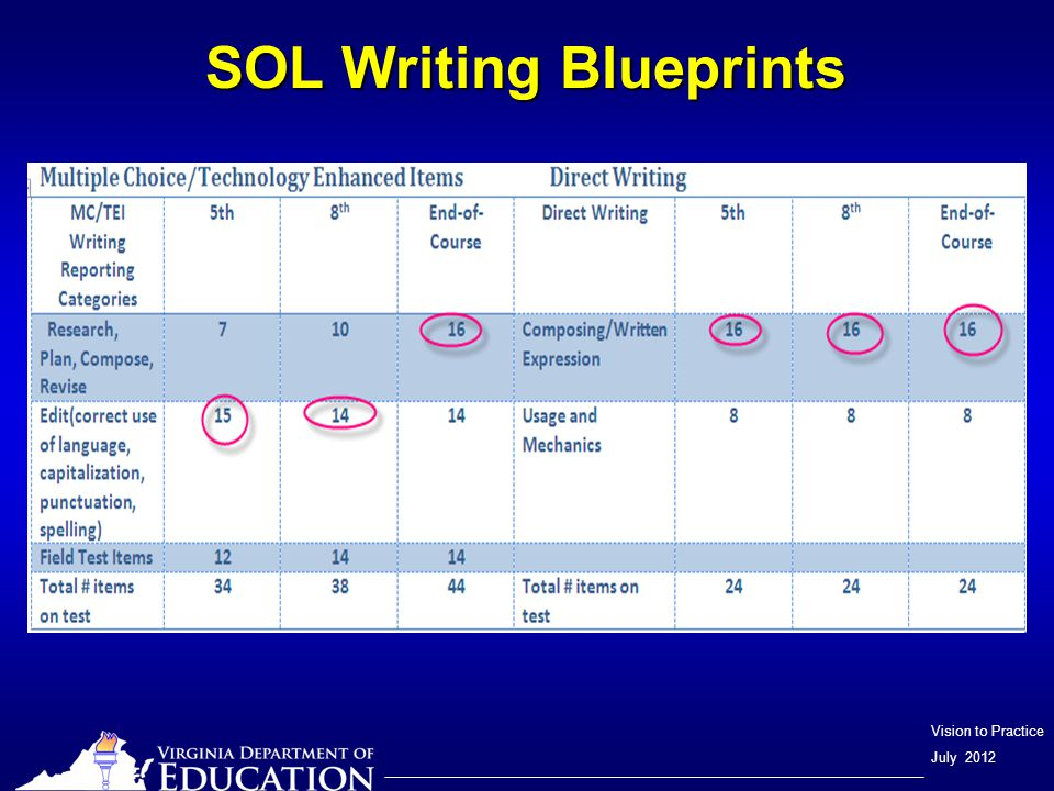 Vision to Practice July 2012 SOL Writing Blueprints