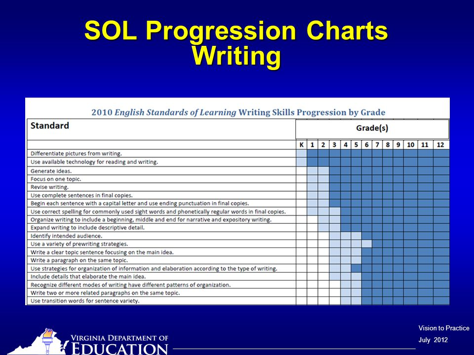 Vision to Practice July 2012 SOL Progression Charts Writing