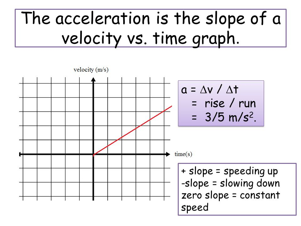 The acceleration is the slope of a velocity vs. time graph.