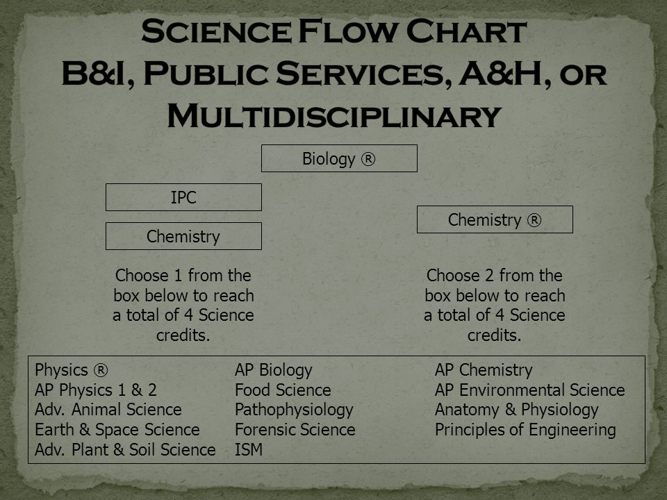 Biology ® IPC Chemistry ® Chemistry Choose 2 from the box below to reach a total of 4 Science credits.