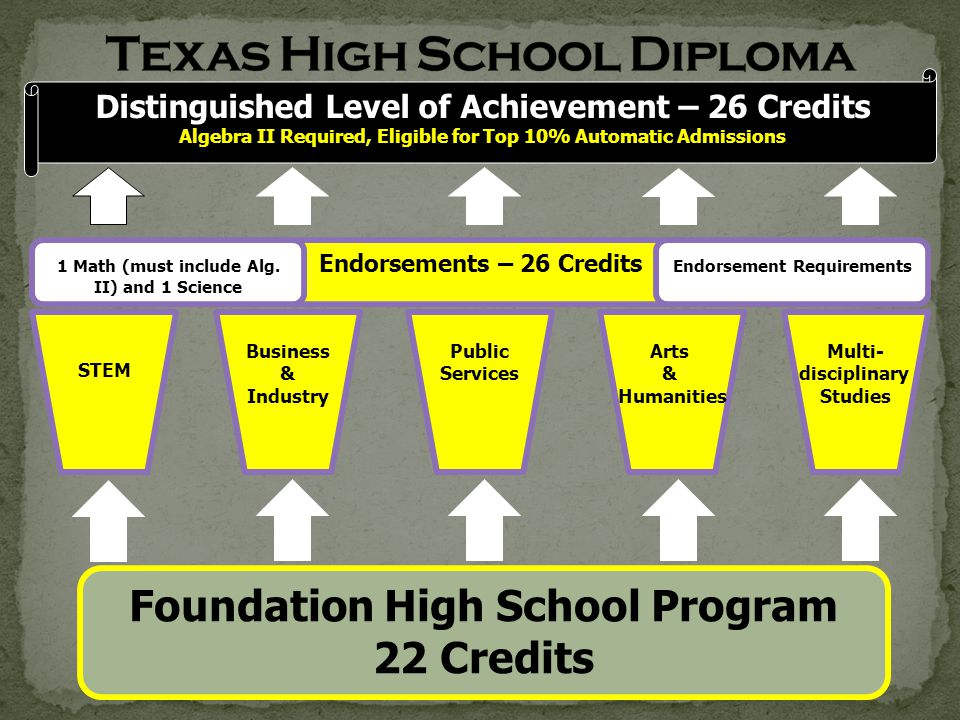 Foundation High School Program 22 Credits STEM Business & Industry Public Services Arts & Humanities Multi- disciplinary Studies Endorsements – 26 Credits 1 Math (must include Alg.