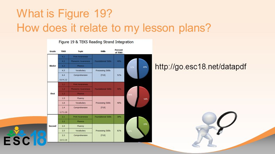 What is Figure 19 How does it relate to my lesson plans http://go.esc18.net/datapdf