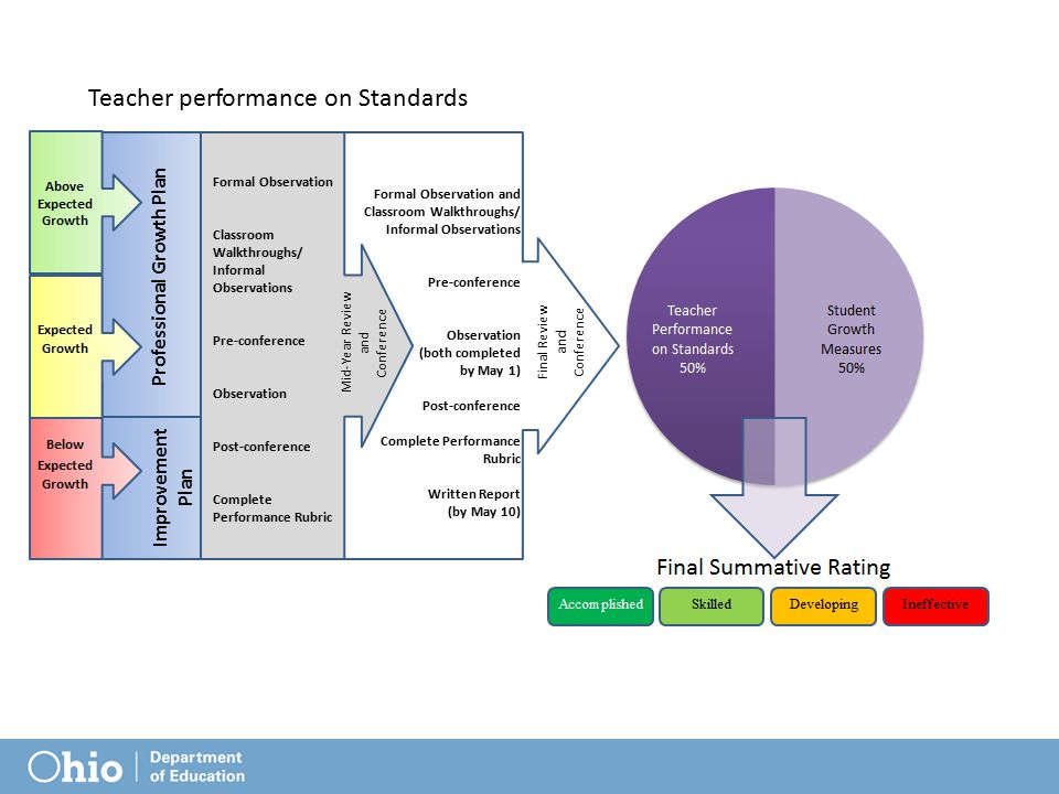 Measures for SLOs SLOs can be created drawing on different data sources: vendor assessments not on the ODE list Career & Technical Educational assessments locally-developed assessments performance assessments portfolios.
