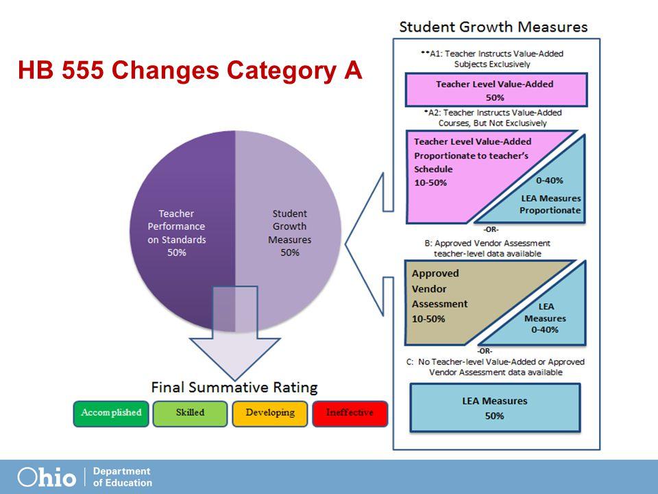 Future Trainings Assessment Literacy Training SGM/ SLO Trainings Online Modules
