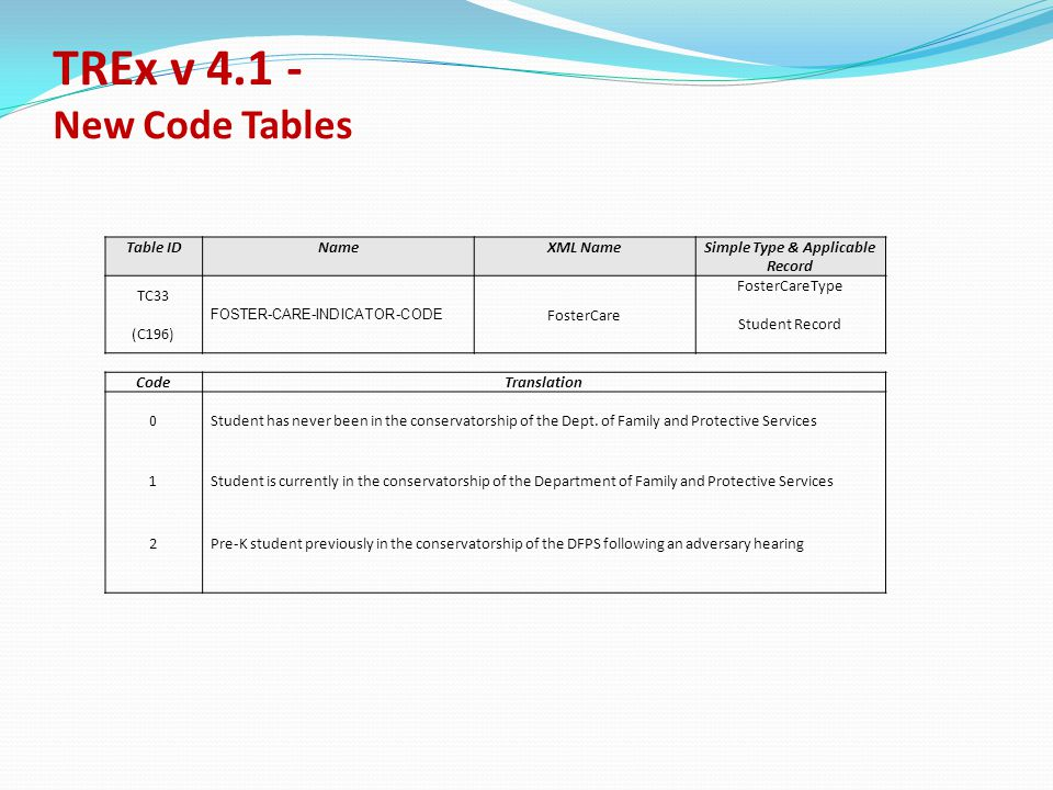 TREx v 4.1 - New Code Tables Table IDNameXML NameSimple Type & Applicable Record TC33 (C196) FOSTER-CARE-INDICATOR-CODE FosterCare FosterCareType Student Record CodeTranslation 0Student has never been in the conservatorship of the Dept.