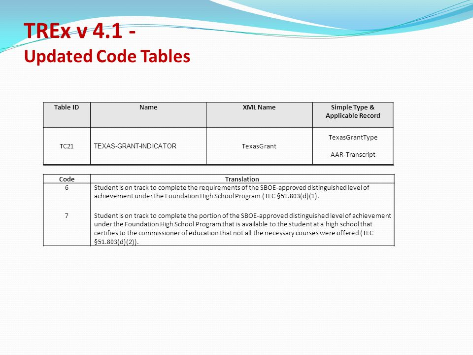TREx v 4.1 - Updated Code Tables Table IDNameXML NameSimple Type & Applicable Record TC21 TEXAS-GRANT-INDICATOR TexasGrant TexasGrantType AAR-Transcript CodeTranslation 6Student is on track to complete the requirements of the SBOE-approved distinguished level of achievement under the Foundation High School Program (TEC §51.803(d)(1).