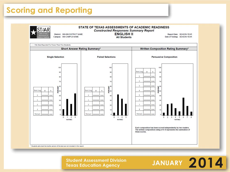 EOC Reporting – Summaries (continued) Level II Phase-In Summary – Algebra I, biology, and U.S.