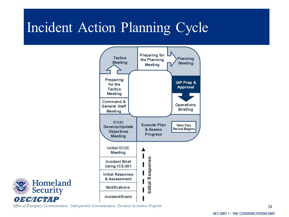 OEC/ICTAP Office of Emergency Communications / Interoperable Communications Technical Assistance Program AEC UNIT 1 – THE COMMUNICATIONS UNIT 34 Incident Action Planning Cycle