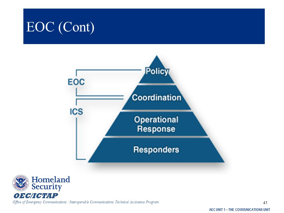 OEC/ICTAP Office of Emergency Communications / Interoperable Communications Technical Assistance Program AEC UNIT 1 – THE COMMUNICATIONS UNIT 41 EOC (Cont)