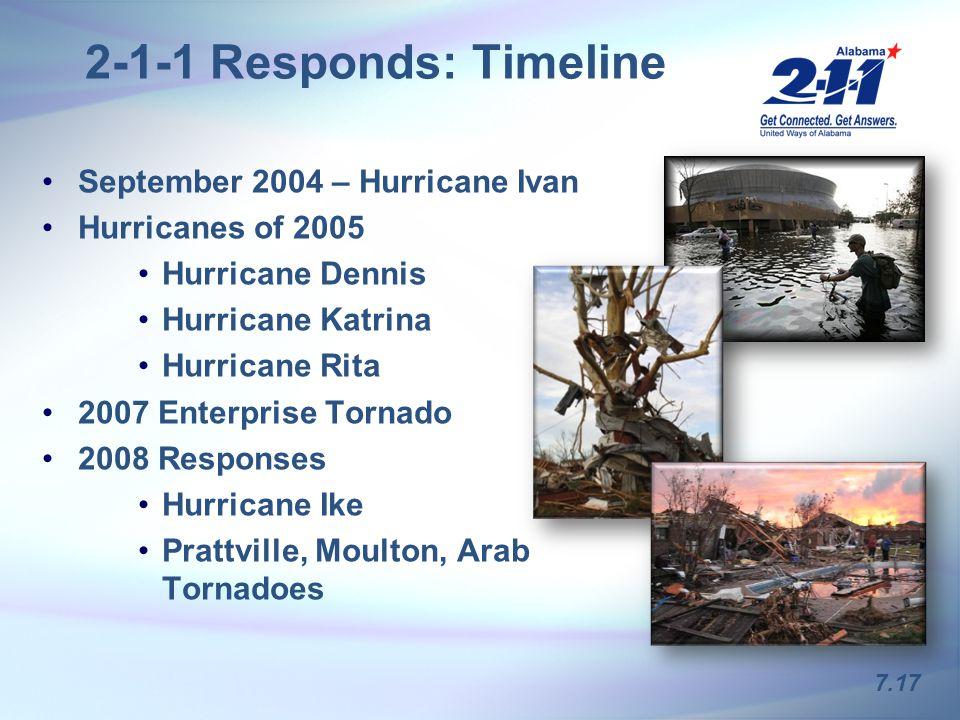 2-1-1 Responds: Timeline September 2004 – Hurricane Ivan Hurricanes of 2005 Hurricane Dennis Hurricane Katrina Hurricane Rita 2007 Enterprise Tornado 2008 Responses Hurricane Ike Prattville, Moulton, Arab Tornadoes 7.17