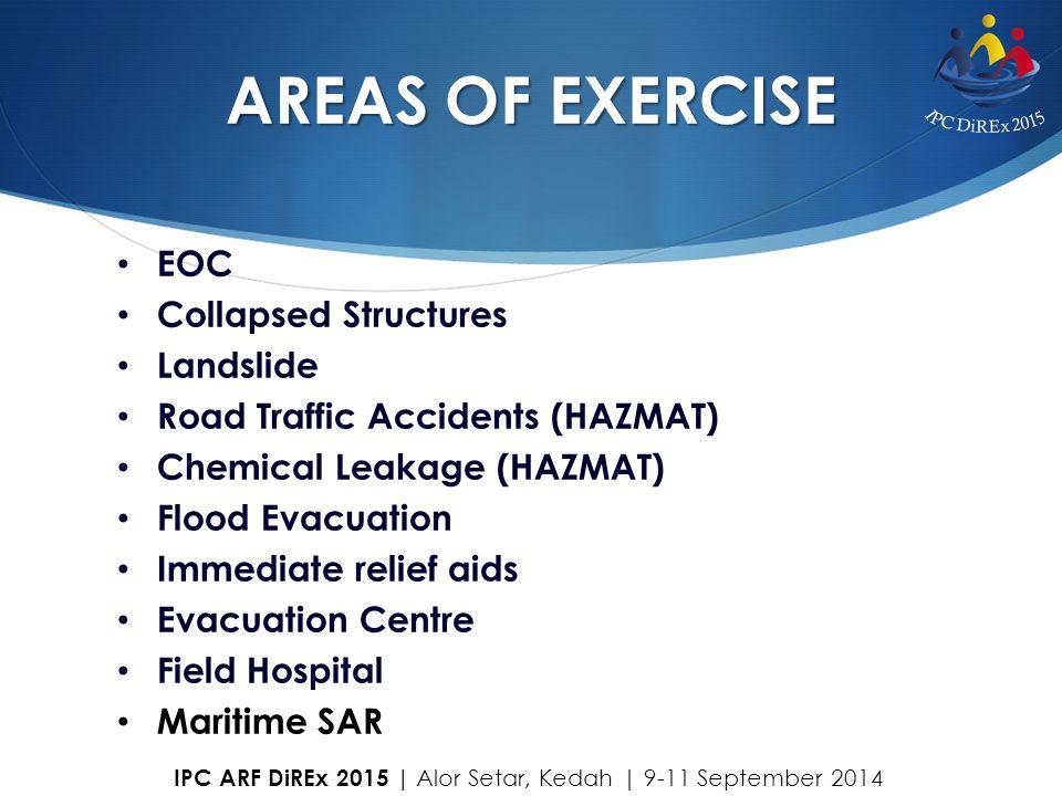 AREAS OF EXERCISE EOC Collapsed Structures Landslide Road Traffic Accidents (HAZMAT) Chemical Leakage (HAZMAT) Flood Evacuation Immediate relief aids