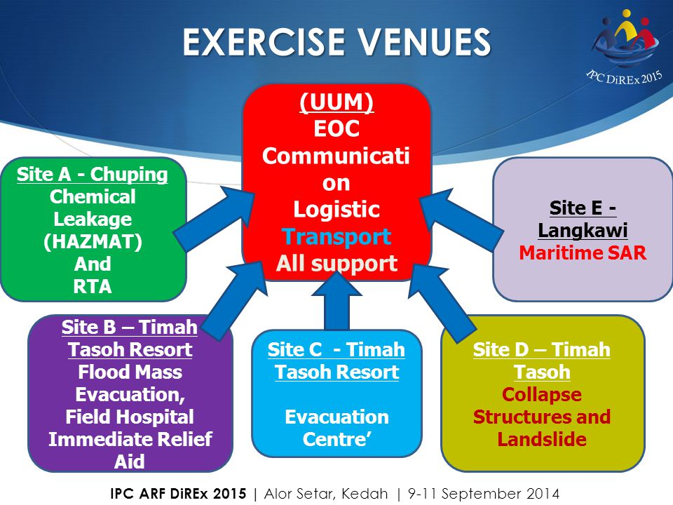 EXERCISE VENUES (UUM) EOC Communicati on Logistic Transport All support Site E - Langkawi Maritime SAR Site A - Chuping Chemical Leakage (HAZMAT) And