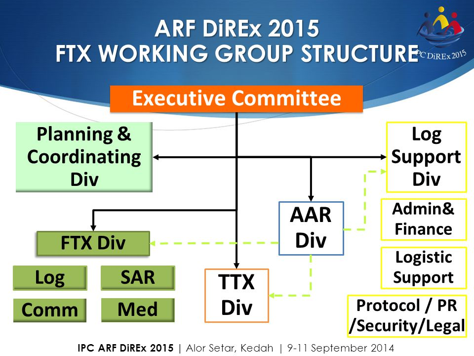 ARF DiREx 2015 FTX WORKING GROUP STRUCTURE Executive Committee FTX Div SARLog Med Comm TTX Div Log Support Div Logistic Support Admin& Finance Plannin