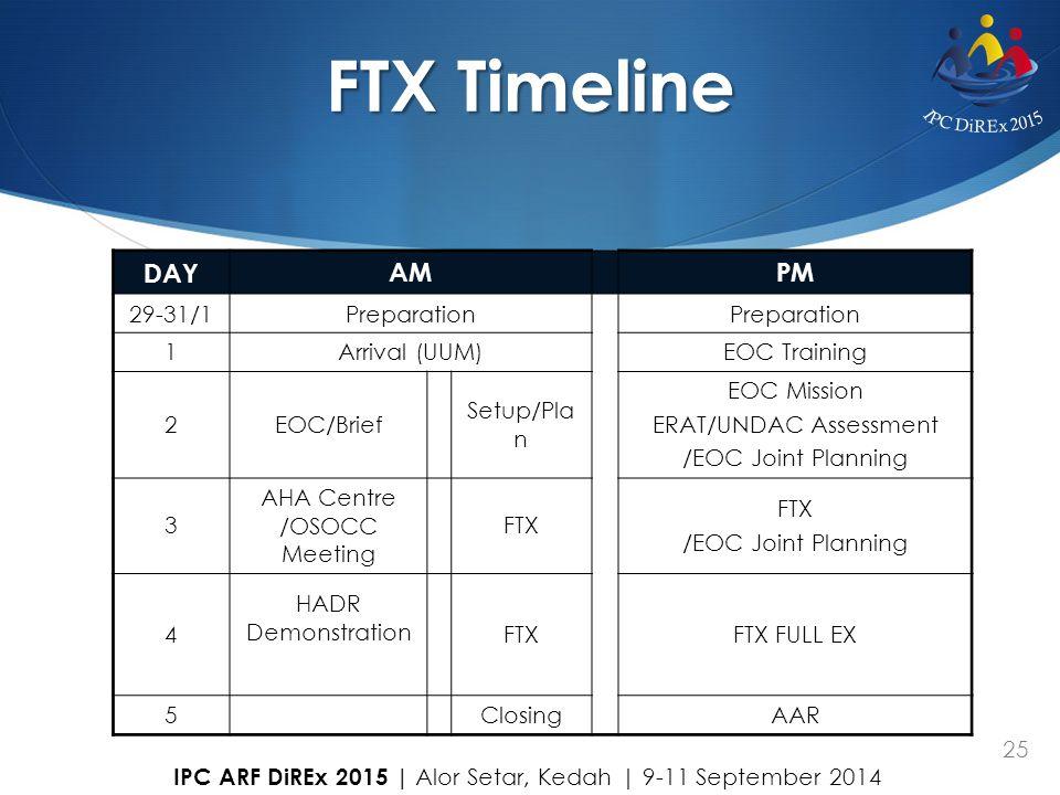 25 LUNCH FTX Timeline DAYAM PM 29-31/1Preparation 1Arrival (UUM)EOC Training 2EOC/Brief Setup/Pla n EOC Mission ERAT/UNDAC Assessment /EOC Joint Plann