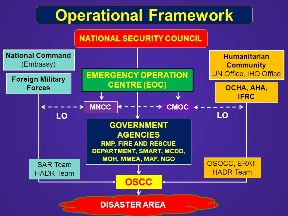 National Command (Embassy) Humanitarian Community UN Office, IHO Office CMOC MNCC LO OCHA, AHA, IFRC Foreign Military Forces LO SAR Team HADR Team DIS