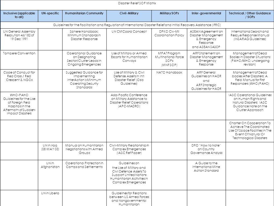 7 7 Disaster Relief SOP Matrix Inclusive (applicable to all) UN-specificHumanitarian CommunityCivil-MilitaryMilitary SOPsInter-governmentalTechnical /