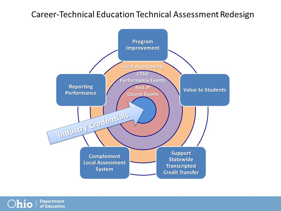 Career-Technical Education Technical Assessment Redesign